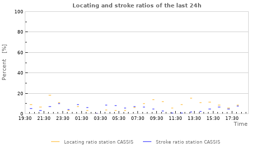 Graphs: Locating and stroke ratios