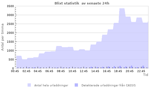 Grafer: Blixt statistik